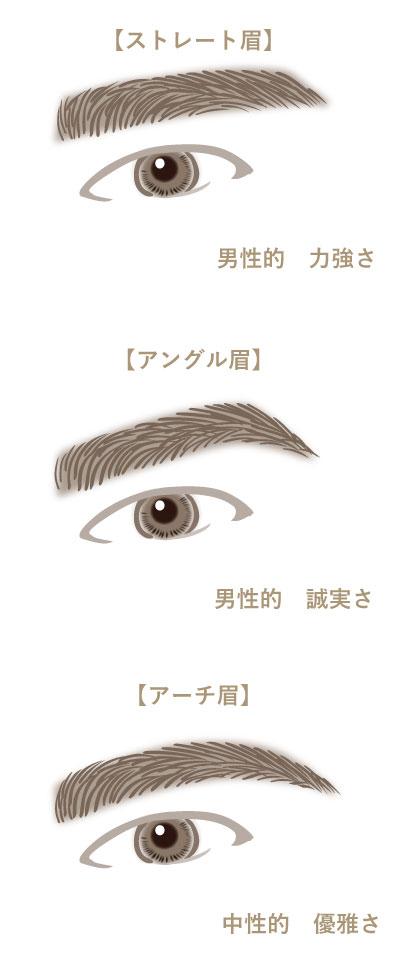 メンズ眉の形